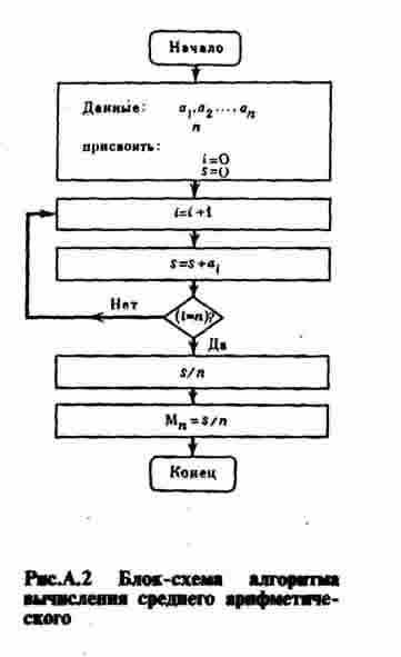 Рис.А.2 Блок-схема алгоритма